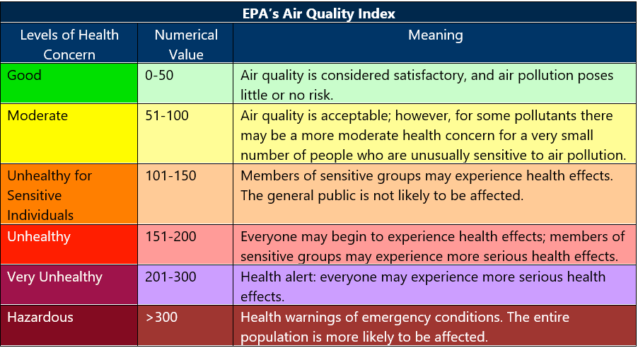 Air Quality Index for Ozone table explaining flag colors and health concerns of ozone concentrations